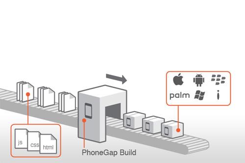 PhoneGap : Le commencement